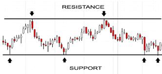 supporti e resistenze grafico