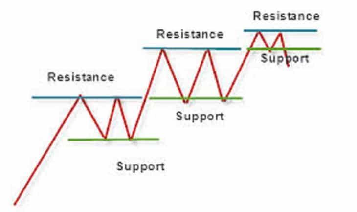 Trading system supporti e resistenze