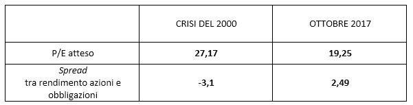 tabella crisi finanziaria 2017